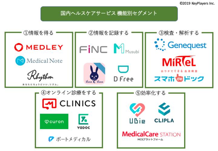 医療・ヘルスケア関連サービス